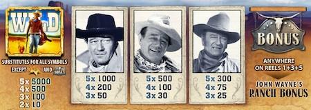 John Wayne slot payout table