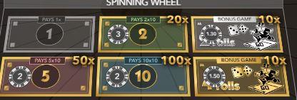 10x multiplier