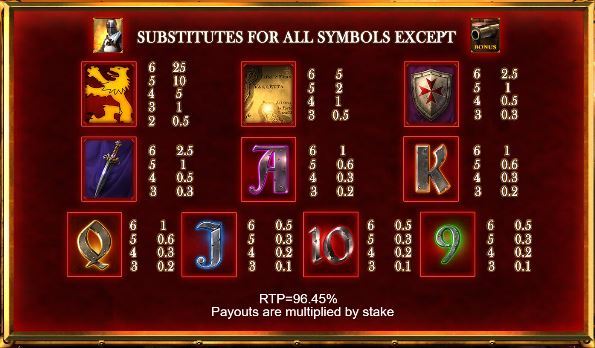 Paytable symbols